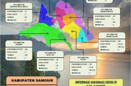 Covid-19 di Samosir Tambah 3 Kasus, 12 Sembuh, Kasus Aktif 69